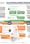 LRG contributions to the Post-2015 agenda process (©UCLG)
