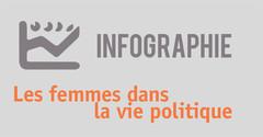 Infographie. Les femmes dans la vie politique