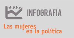 Infografía. Las mujeres en la política